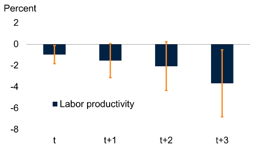 Slowdown in productivity growth compounded by COVID-19 5