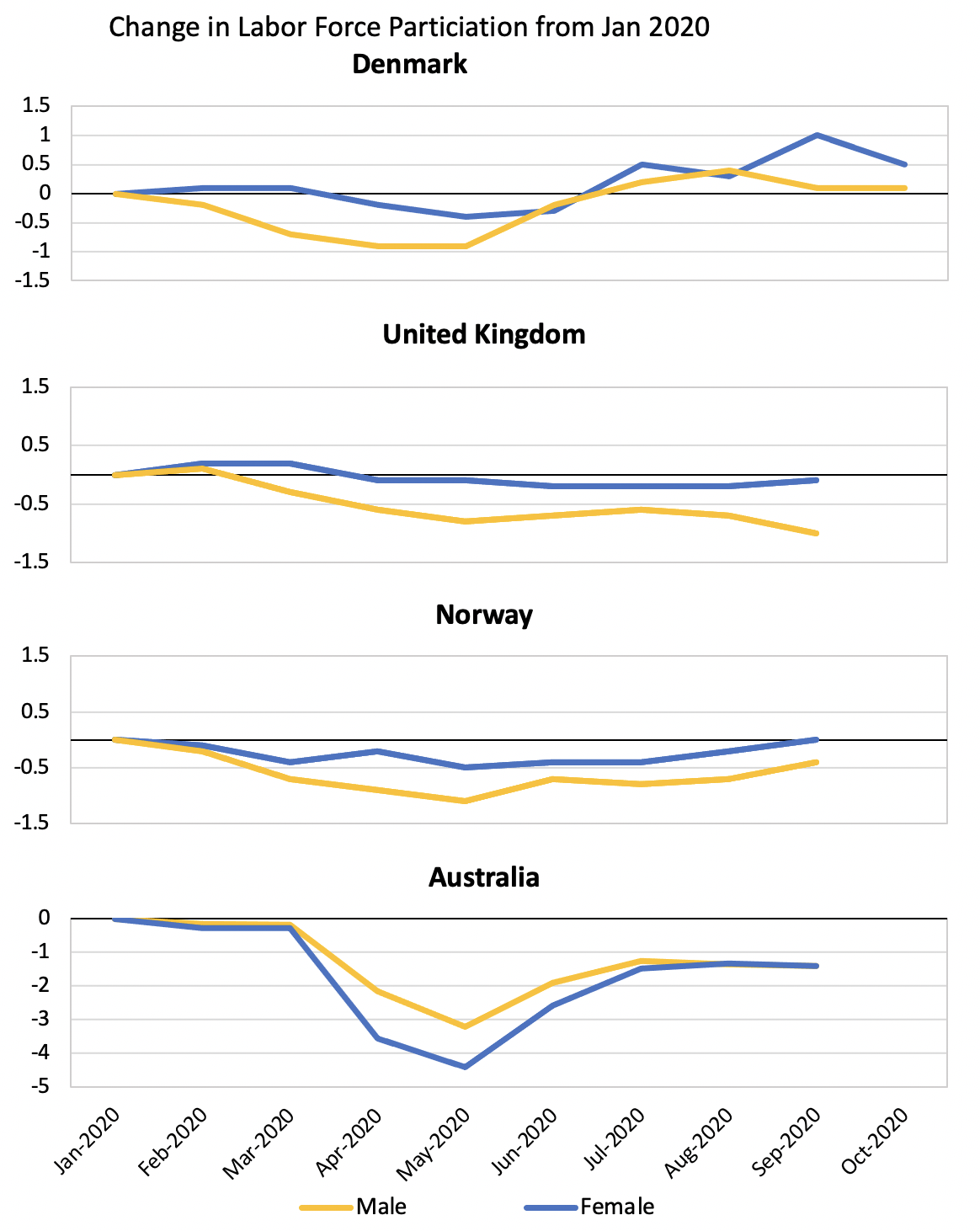 COVID-19 and the gender gap in advanced economies 4