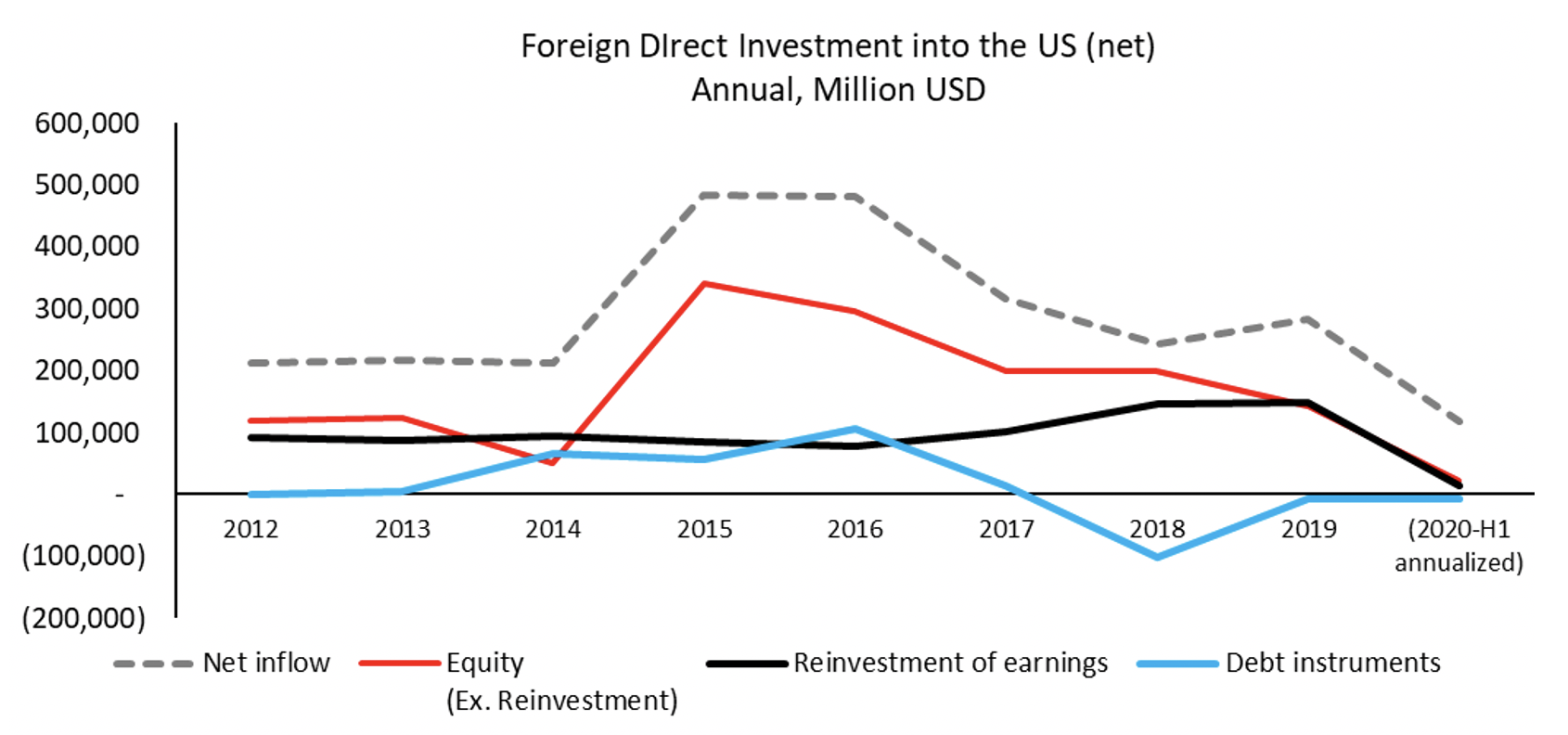The recent fall in FDI flows to the US 1