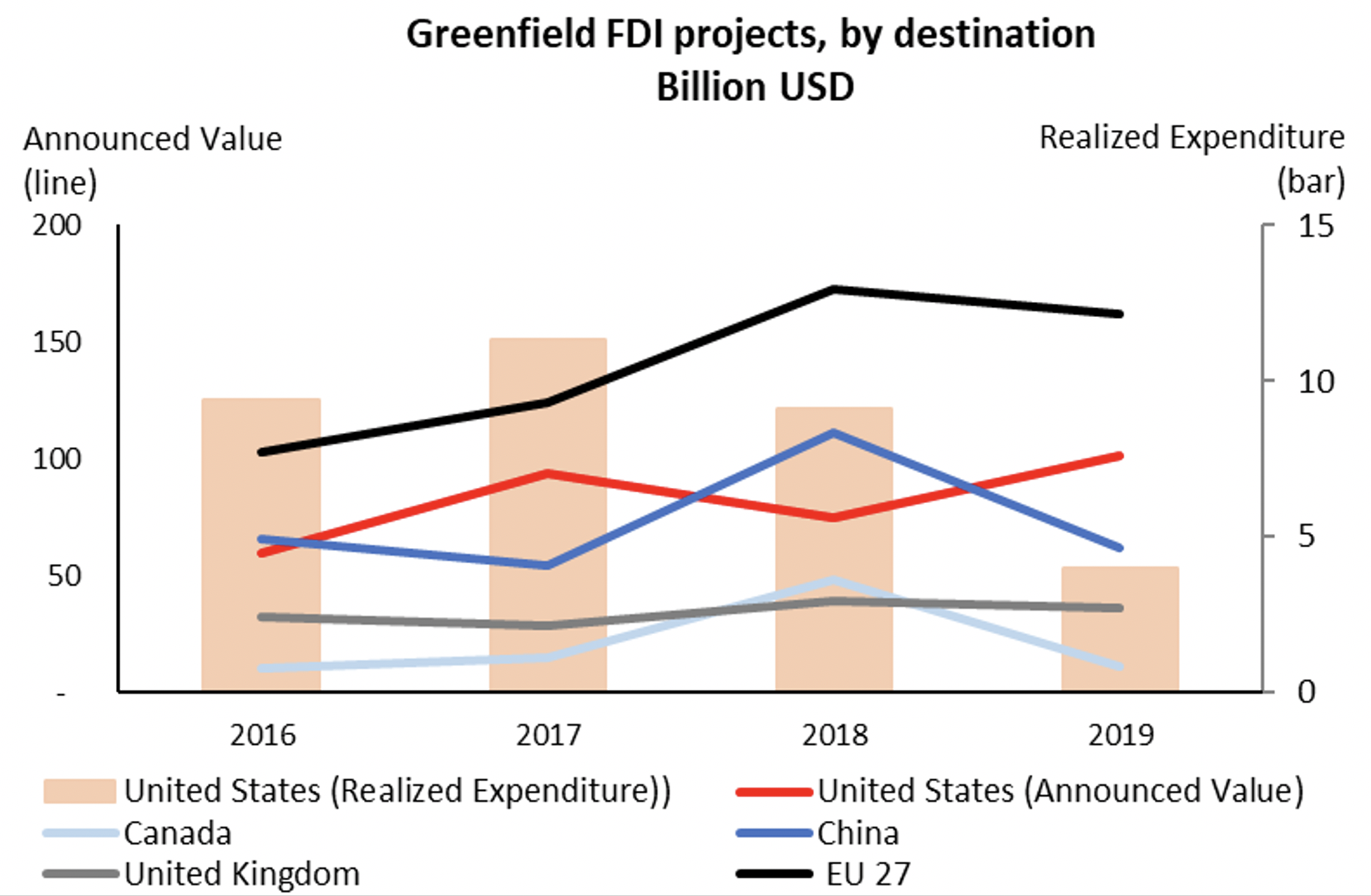 The recent fall in FDI flows to the US 3