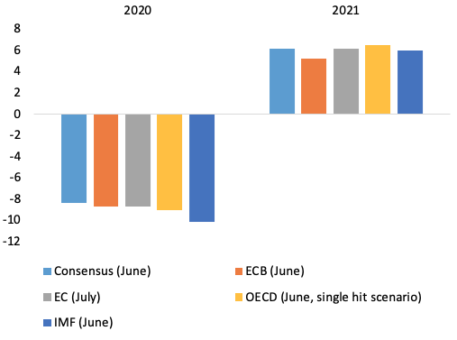 Deeper recession, wider divergences: The Commission's Summer 2020 interim forecast 5