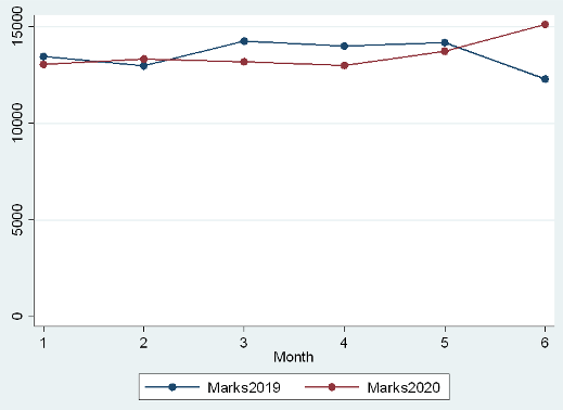 Trademark applications as an indicator of post-Covid economic activity 1