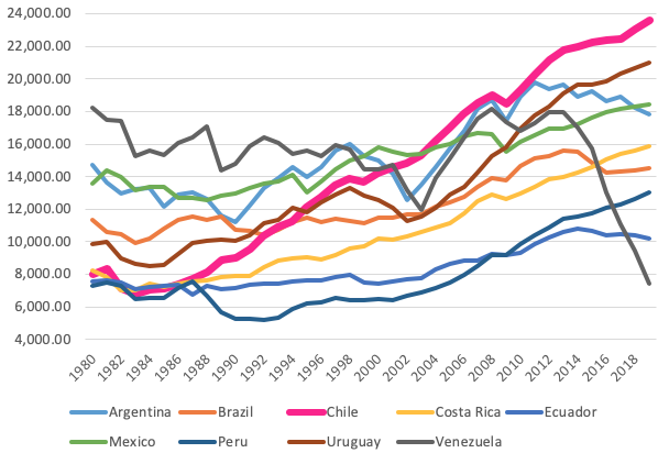 Chile's insurgency and the end of neoliberalism