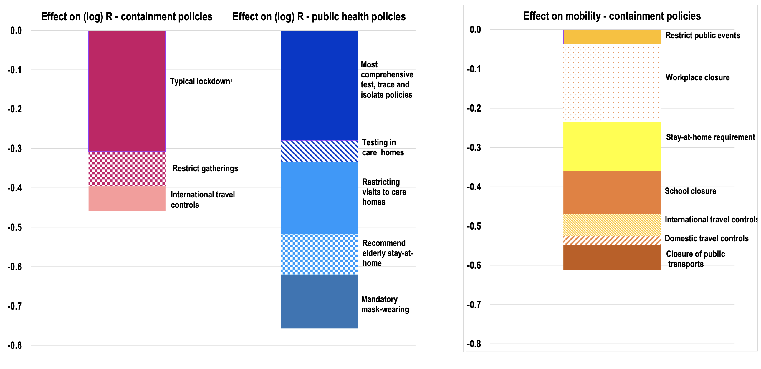 Epidemiological and economic consequences of government responses to COVID-19 1