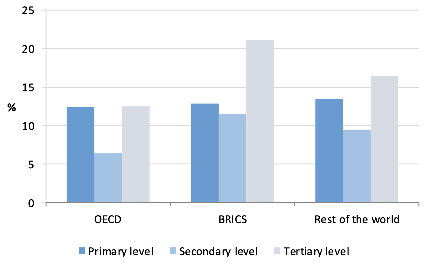 Human capital in OECD countries: A new measure and its policy drivers 2