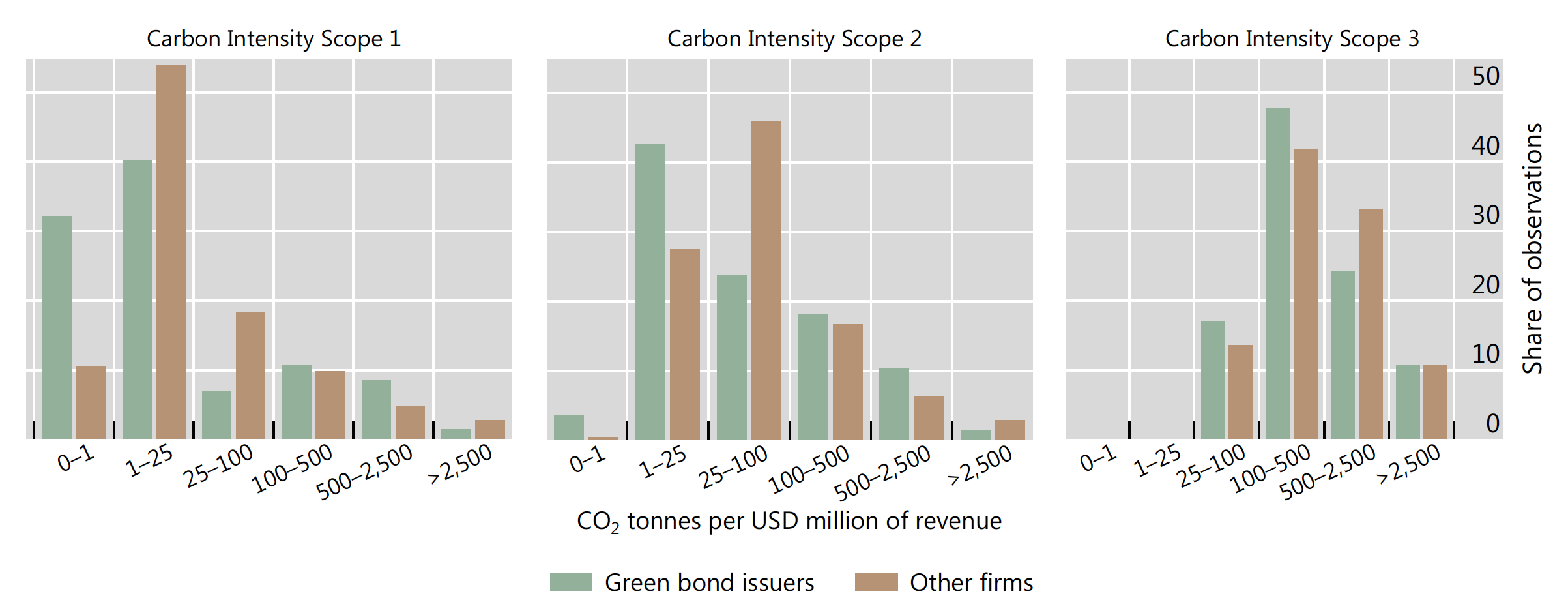 Green bonds and carbon emissions: Exploring the case for a rating system at the firm level 1