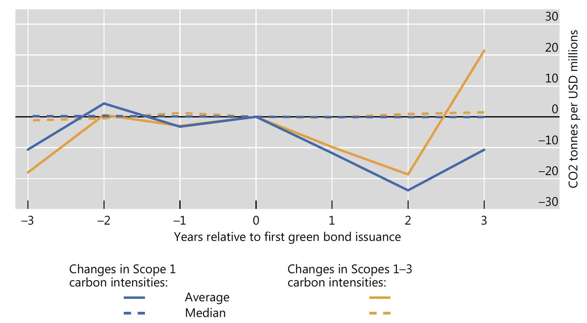 Green bonds and carbon emissions: Exploring the case for a rating system at the firm level 2