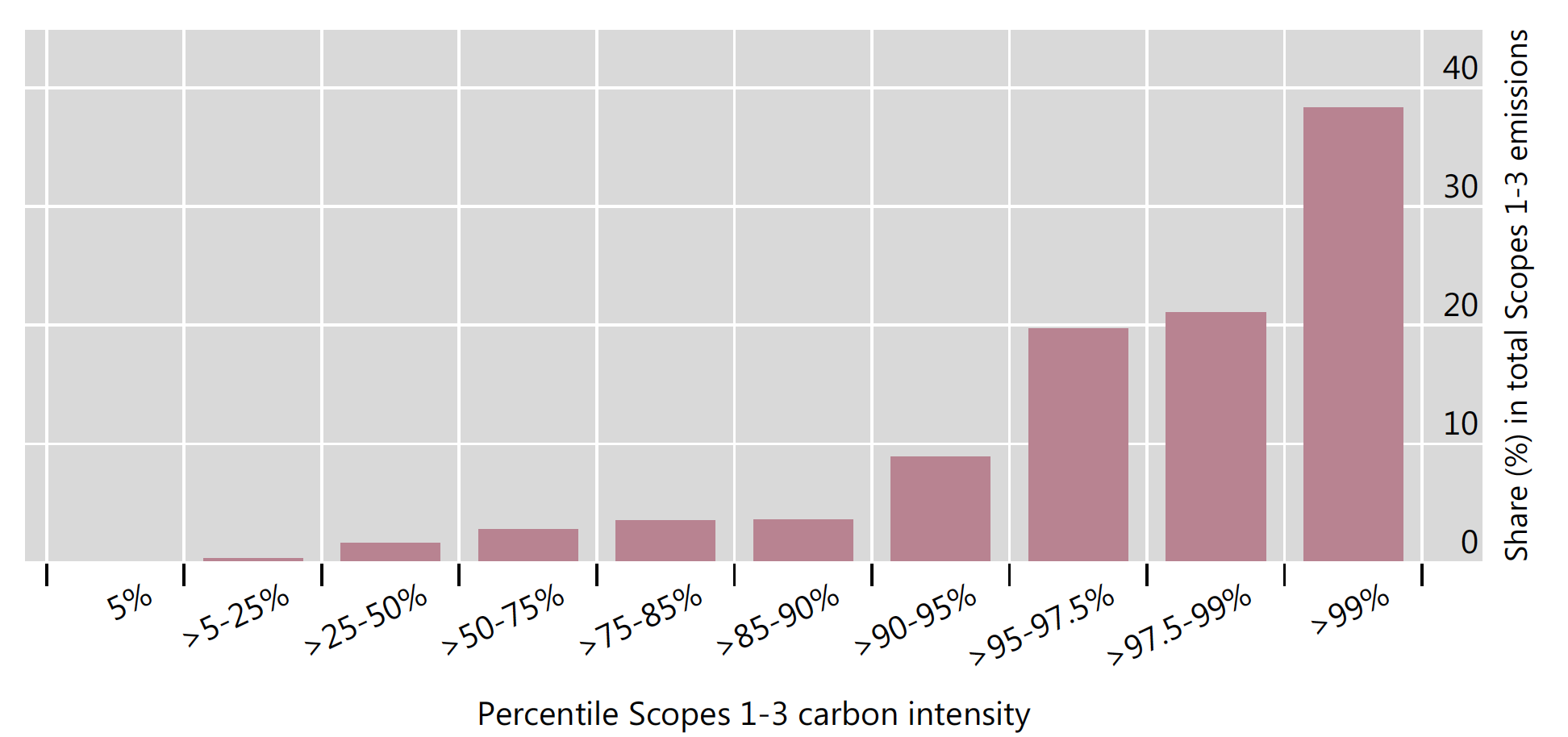 Green bonds and carbon emissions: Exploring the case for a rating system at the firm level 3