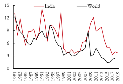 Inflation targeting in India: An interim assessment 2