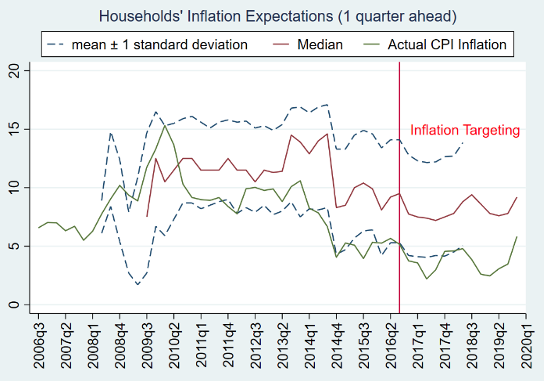 Inflation targeting in India: An interim assessment 4