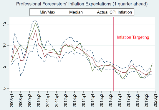 Inflation targeting in India: An interim assessment 5
