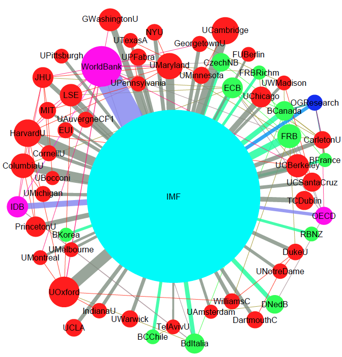 Network effects are critical for research collaborations 4