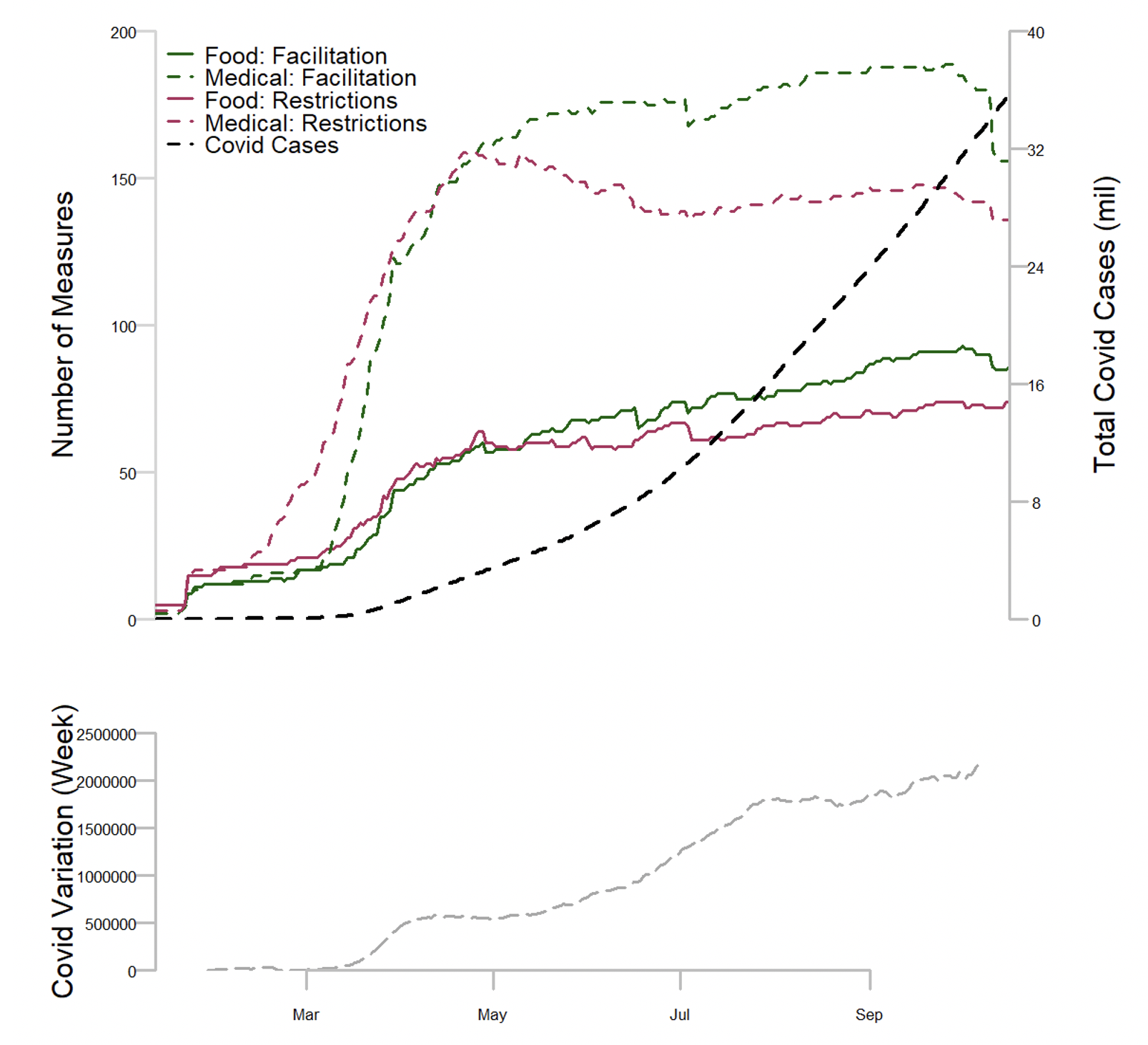 Trade policy responses to the COVID-19 pandemic: A new dataset 1