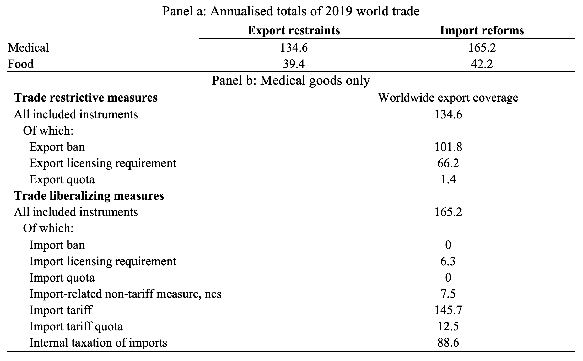 Trade policy responses to the COVID-19 pandemic: A new dataset 2