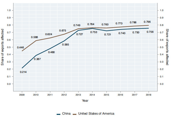 The threats to Chinese and US commercial interests aren't