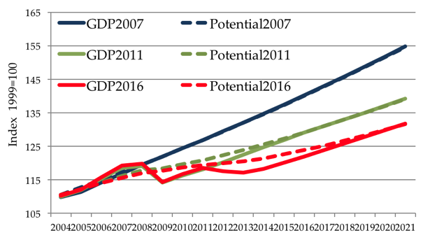 imf fiscal policy for the crisis Greece's debt crisis: overview, policy responses, and implications congressional research service summary the eurozone is facing a serious sovereign debt crisis.