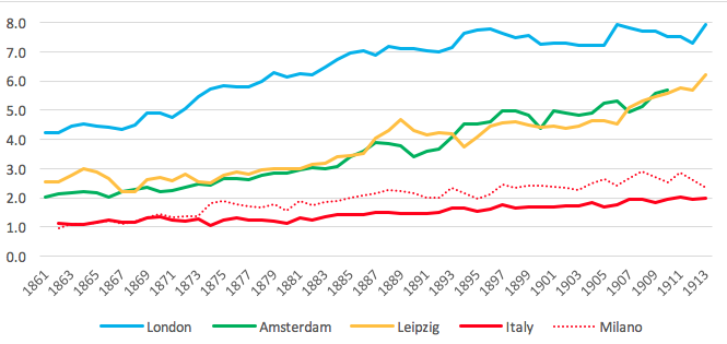 The origins of the Italian north-south divide | VOX, CEPR