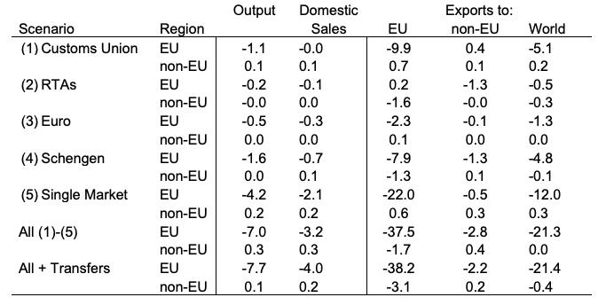 Complex Europe: Quantifying the cost of disintegration 1
