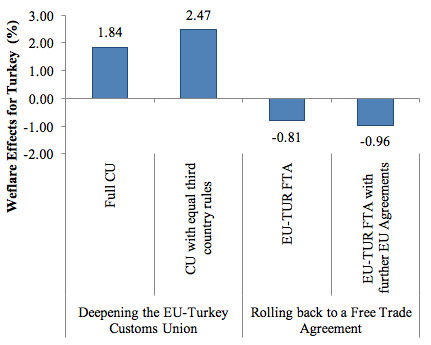Eu Turkish Customs Union How To Proceed Vox Cepr Policy Portal