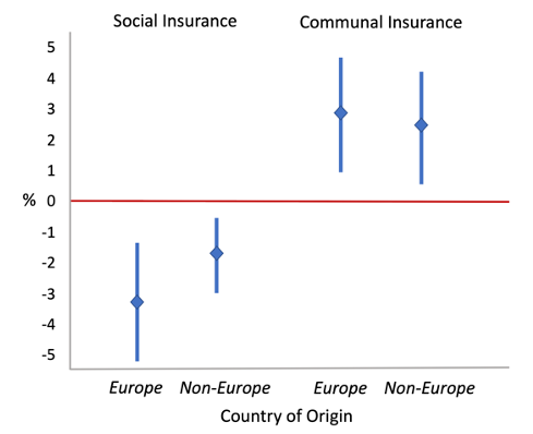 The role of beliefs on social and communal insurance 4