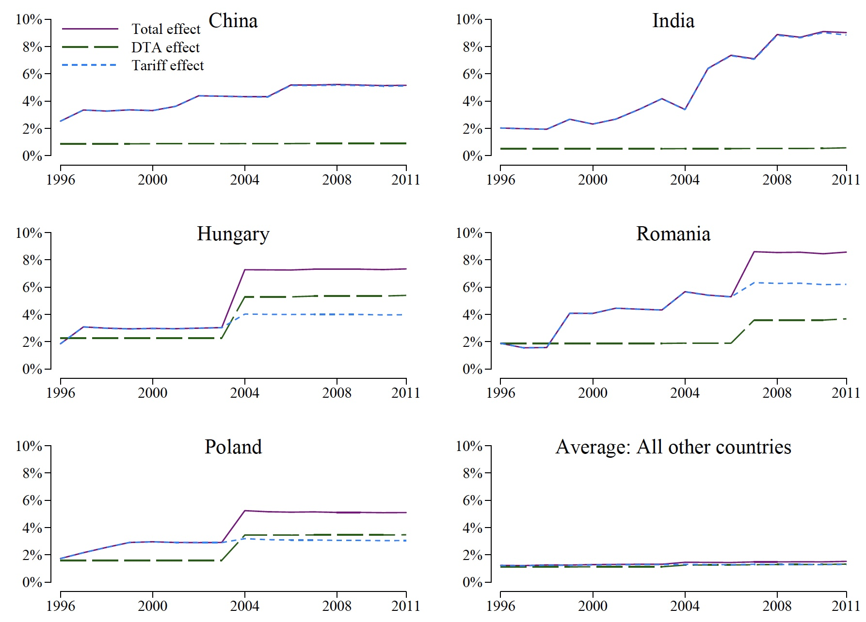 The trade and welfare benefits of deep trade agreements 2