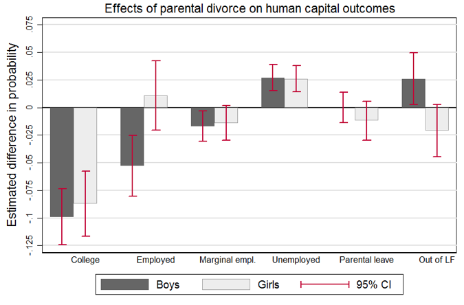 divorce outcomes