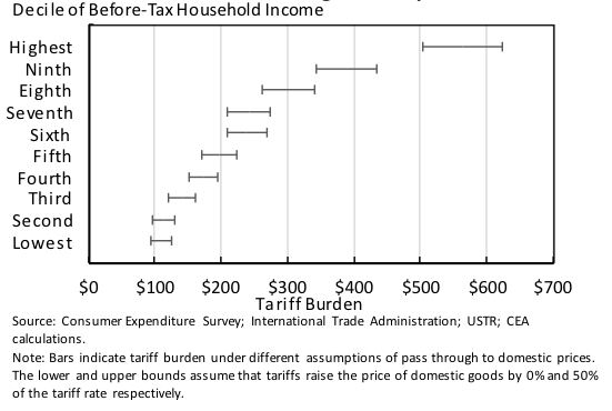 From Tariffs to the Income Tax: Trade Protection and Revenue in the United States Tax System