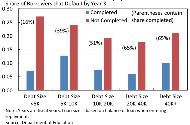 Perspective: How to minimize student loan debt