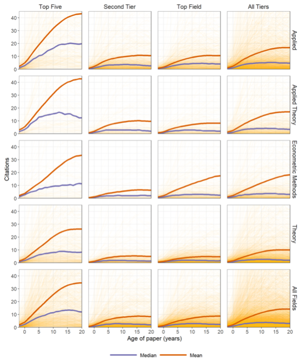 Differences In Citation Patterns Across Journal Tiers In