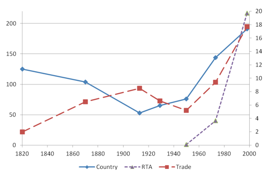 Changing political structures in the two waves of globalisation