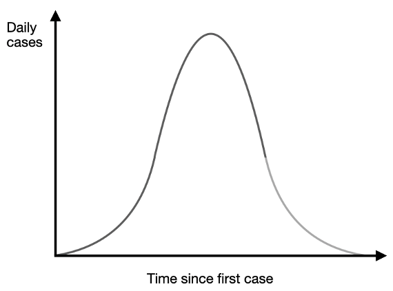 Reproduction numbers tend to 1 and the reason could be behavioural 2