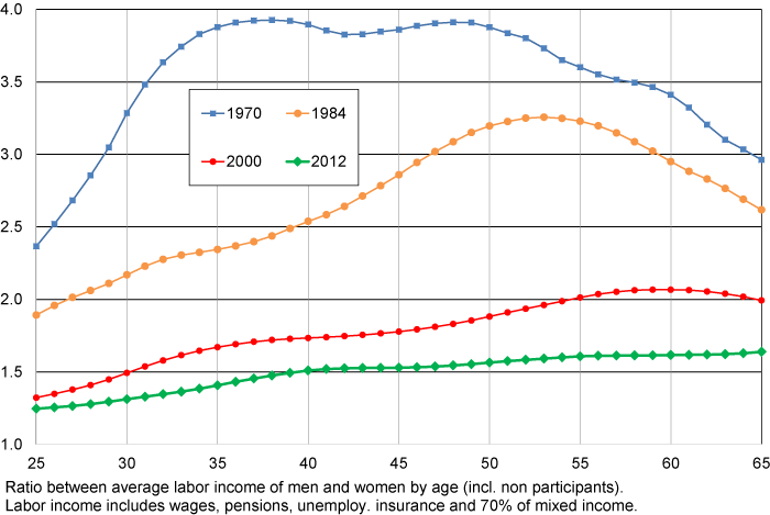 Income inequality in France | VOX, CEPR Policy Portal
