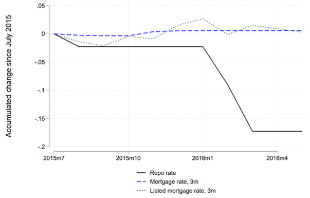 Negative interest rate policy and the bank lending channel | VOX