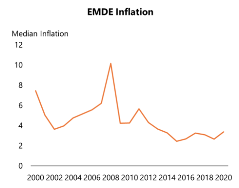 COVID-19 in emerging markets: Escaping the monetary policy procyclicality trap 2