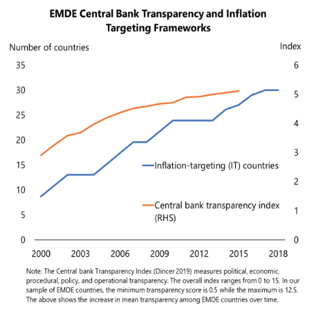 COVID-19 in emerging markets: Escaping the monetary policy procyclicality trap 3