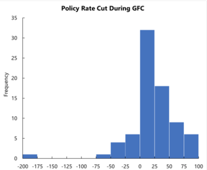 COVID-19 in emerging markets: Escaping the monetary policy procyclicality trap 5