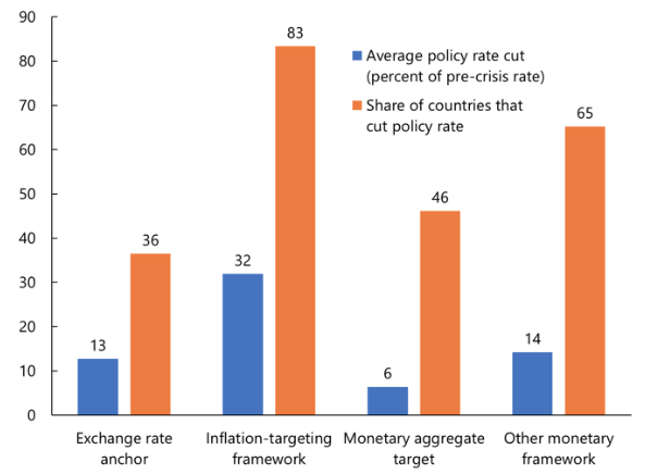 COVID-19 in emerging markets: Escaping the monetary policy procyclicality trap 8