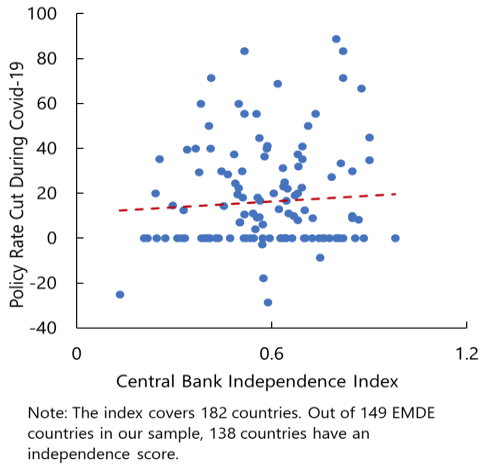 COVID-19 in emerging markets: Escaping the monetary policy procyclicality trap 11