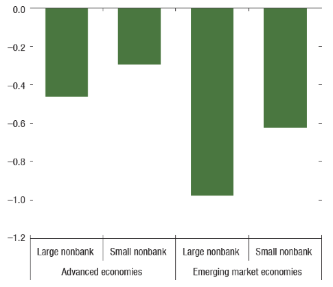 impact of monetary policy on business organisation