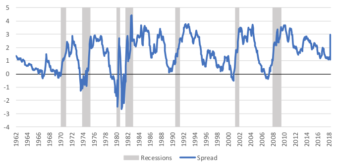 us recession dating