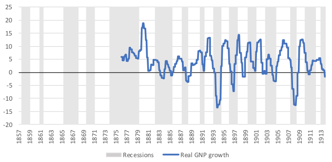 List of recessions in the United States