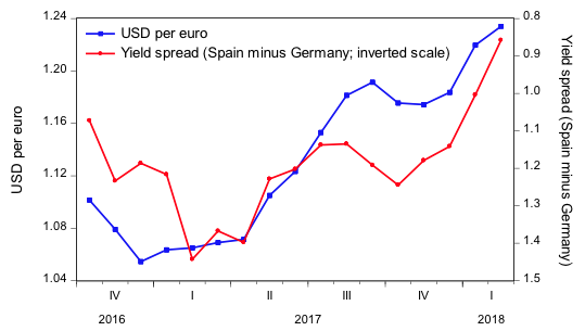 To Proceed We Compute The Monthly Changes Of Two Interest Rate Spreads And Percentage Change In Exchange