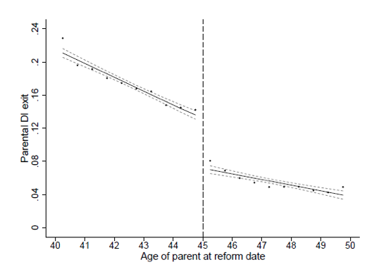 The Link Between Parental Age And >> Welfare Dependence From One Generation To The Next Vox