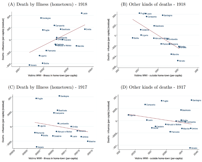 Pandemics and inequality 1