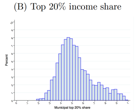 Pandemics and inequality 6