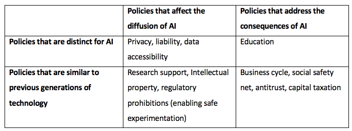 Economic policy for artificial intelligence | VOX, CEPR