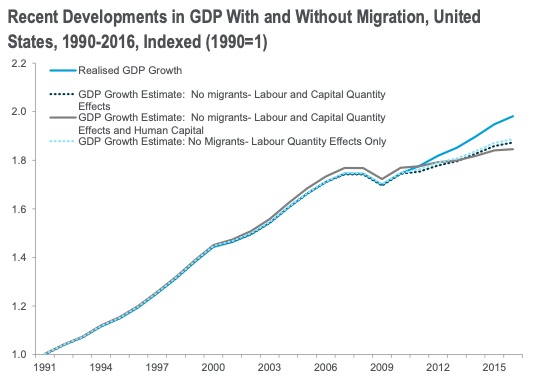 figure 1 gdp growth with and without migration