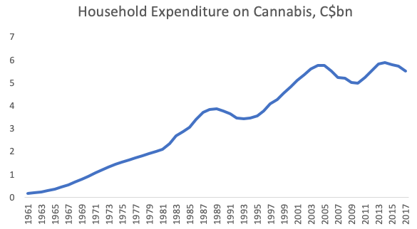 Canadian legalisation of cannabis reduces both cash usage