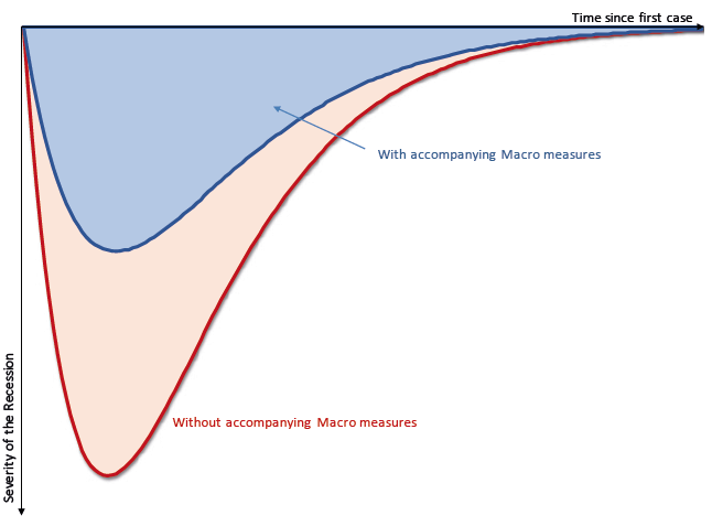 Flattening the pandemic and recession curves 3