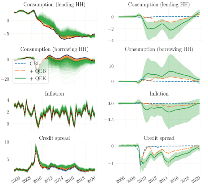 The Feds quantitative easing: A boost for investment, a burden on inflation 4